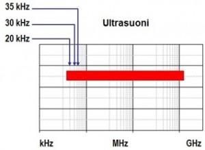 verifica_ultrasuoni_impianti_elettrici